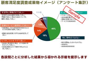 顧客満足度調査成果物イメージ(アンケート集計)サンプル - 各設問ごとに分析した結果から導かれる示唆を提示します