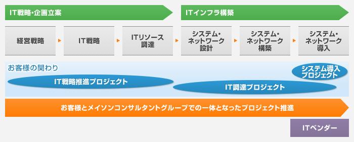 ITコンサルティングの流れ概要図